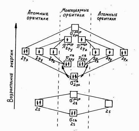 Полные электронные формулы атомов элементов